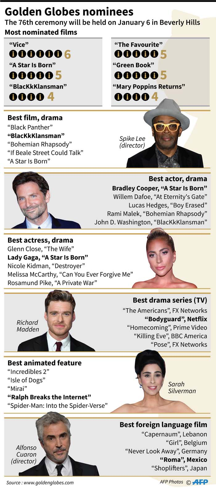 Graphic showing the main nominations for the 76th Golden Globe Awards. Picture: AFP