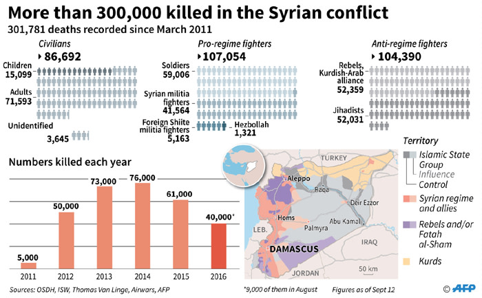 Details on the numbers killed during the Syrian conflict.