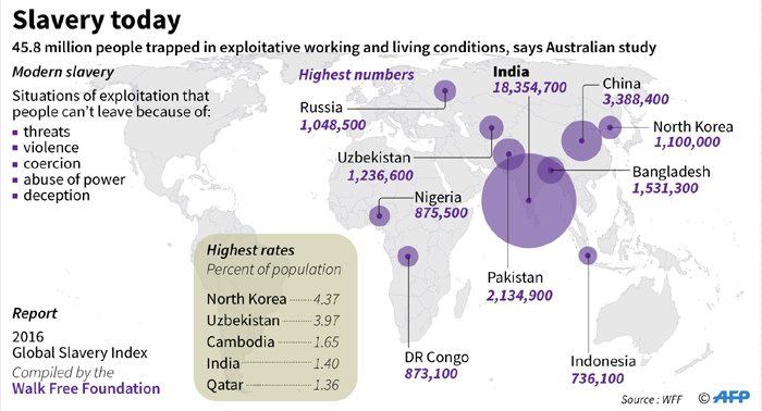 Graphic on slave-like exploitative conditions that prevail for more than 45 million people worldwide, based on data released by the Australian group Walk Free Foundation.
