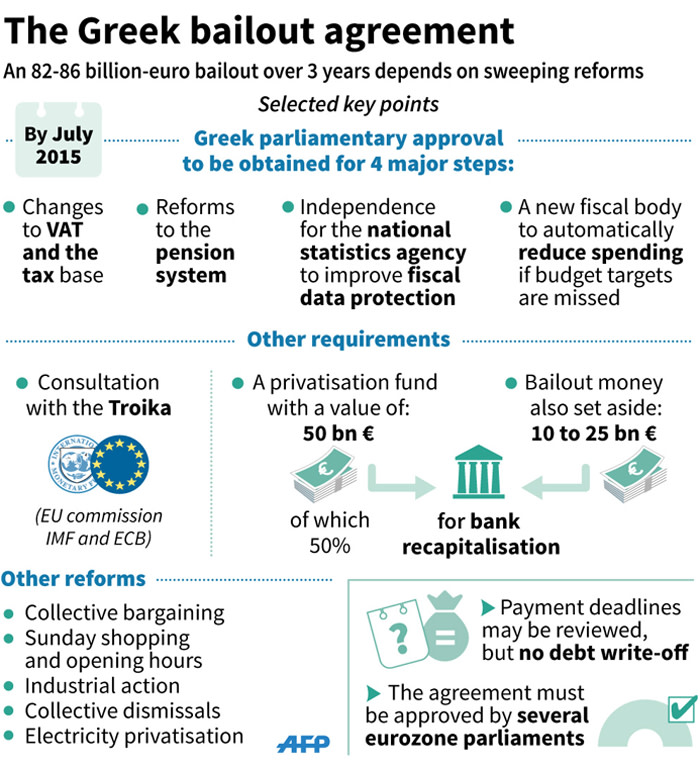 Details of Greece bailout deal