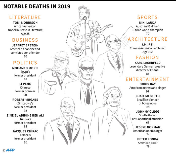A look at the high profile deaths in 2019. Picture: AFP