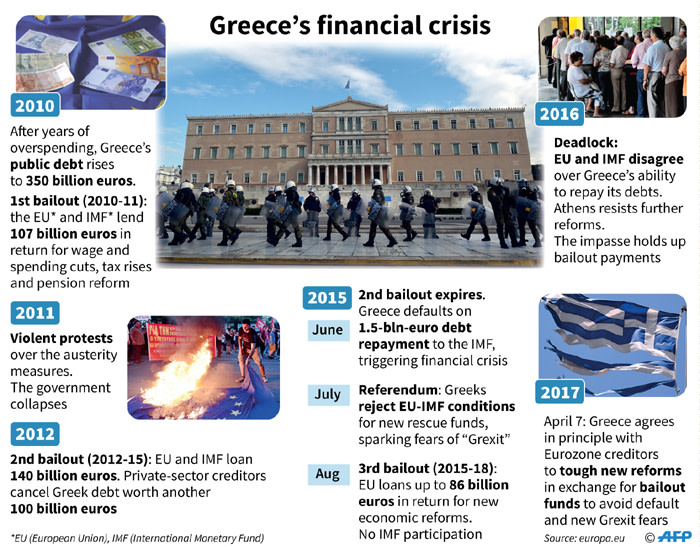 causes of the greek financial crisis
