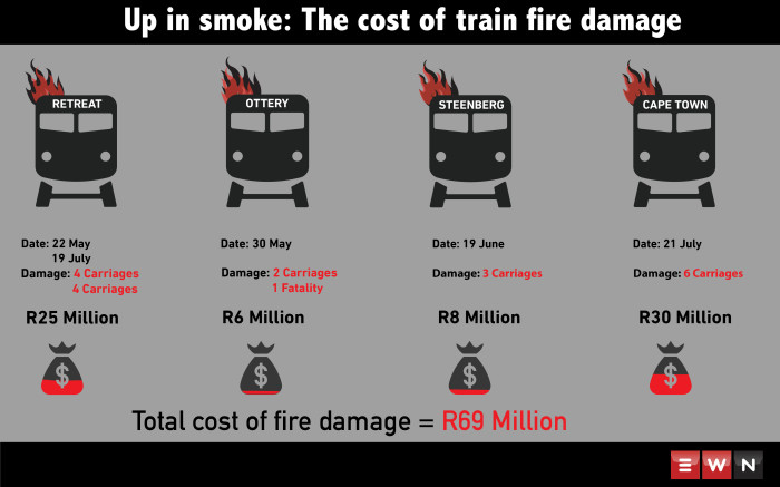 Three trains have been torched in Cape Town in the space a week.