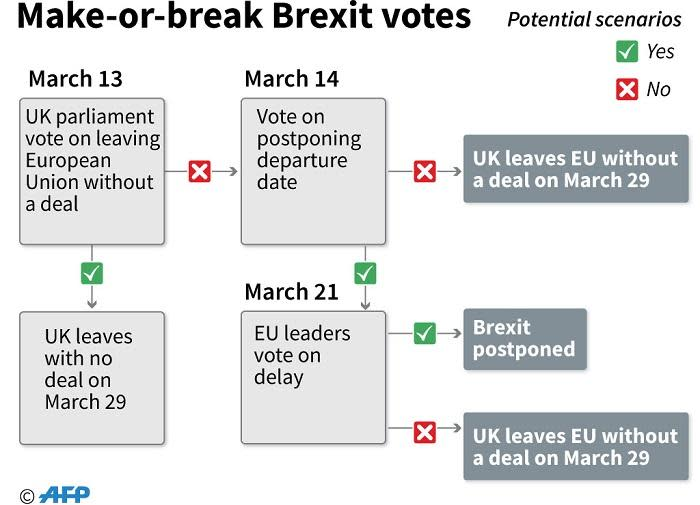 Timeline of what could happen next in the make-or-break Brexit votes. Picture: AFP