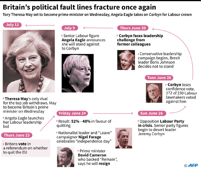 Timeline of the tumultuous events in British politics since the Brexit decision.