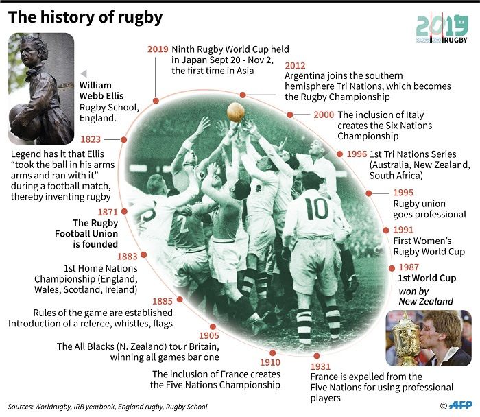 A brief history of rugby union ahead of the 2019 Rugby World Cup in Japan from 20 September to 2 November. Picture: AFP