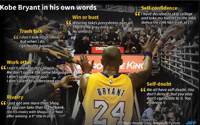A selection of quotes from basketball great Kobe Bryant who was killed along with his daughter and seven others in a helicopter crash on Sunday, 26 January 2020. Picture: AFP