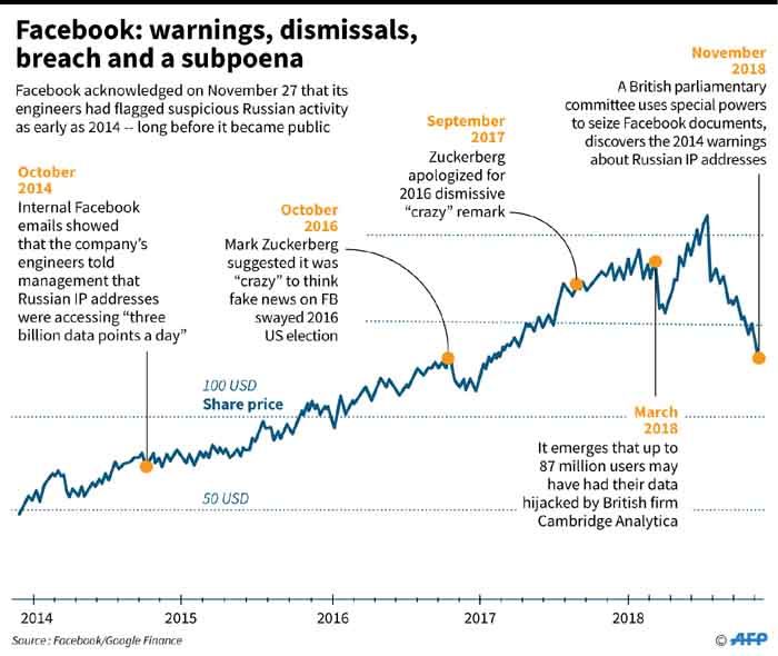 Graphic looking at controversies involving Facebook, plus its share price movements since 2014.