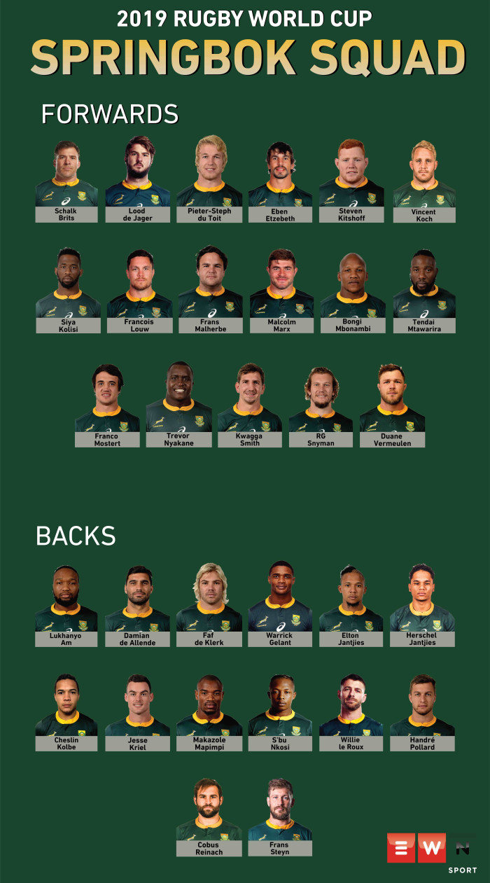 Springbok coach Rassie Erasmus named his final 31-man squad for the 2019 Rugby World Cup on Monday.  Picture: EWN
