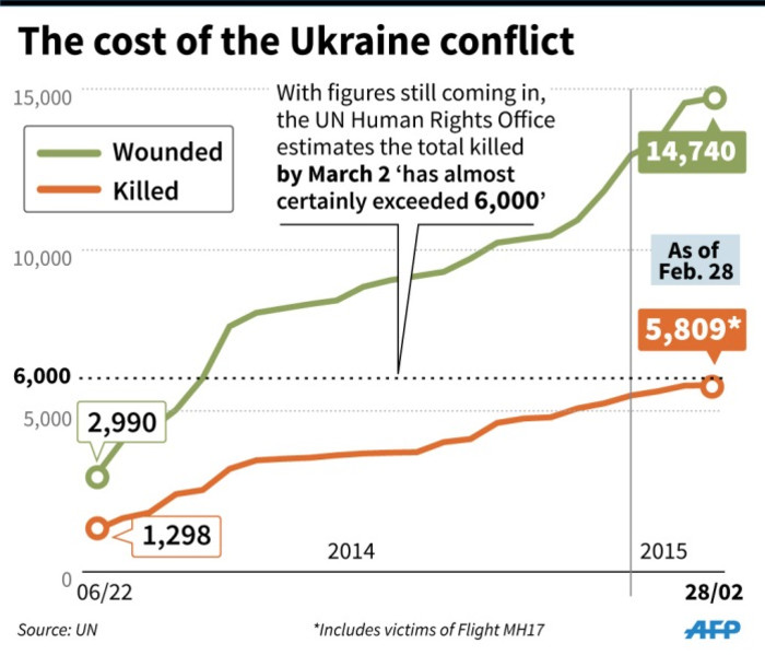Tables tracking the numbers killed and wounded in the Ukraine conflict. Source: AFP.