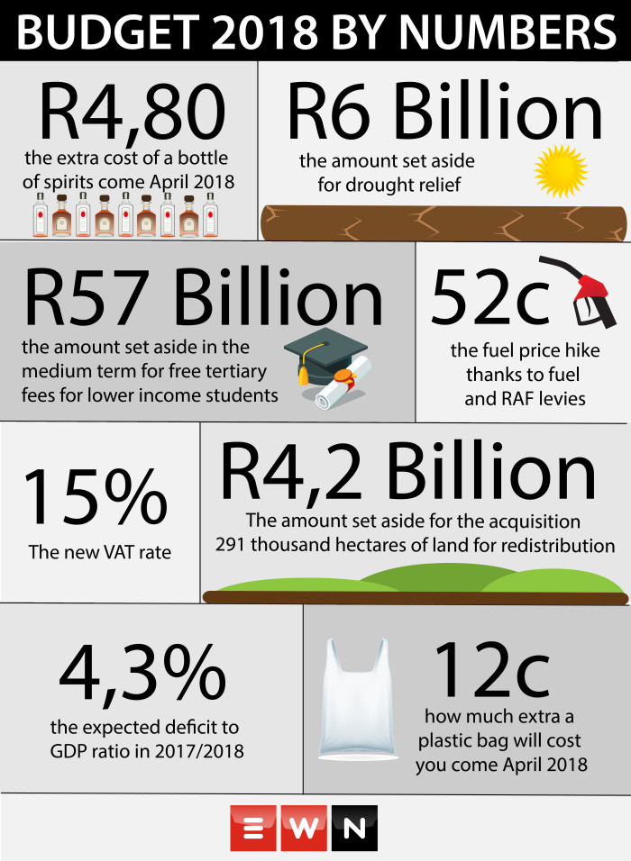 A look at the 2018 budget by numbers.  Picture: EWN