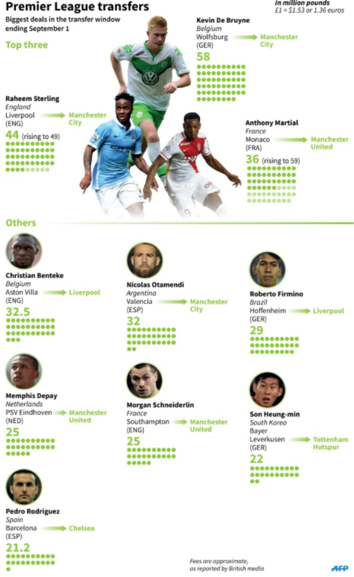 Graphic on the 10 biggest incoming Premier League transfers of the transfer window ending 1 September.