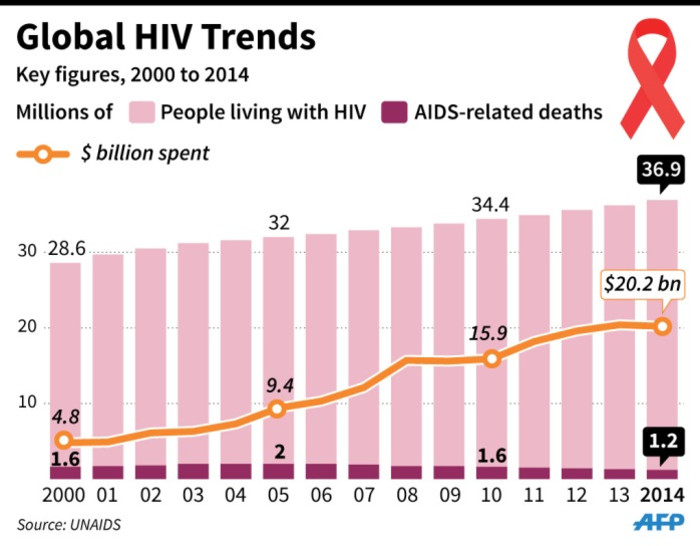 Graphic charting HIV cases, Aids deaths and funding levels since 2000.