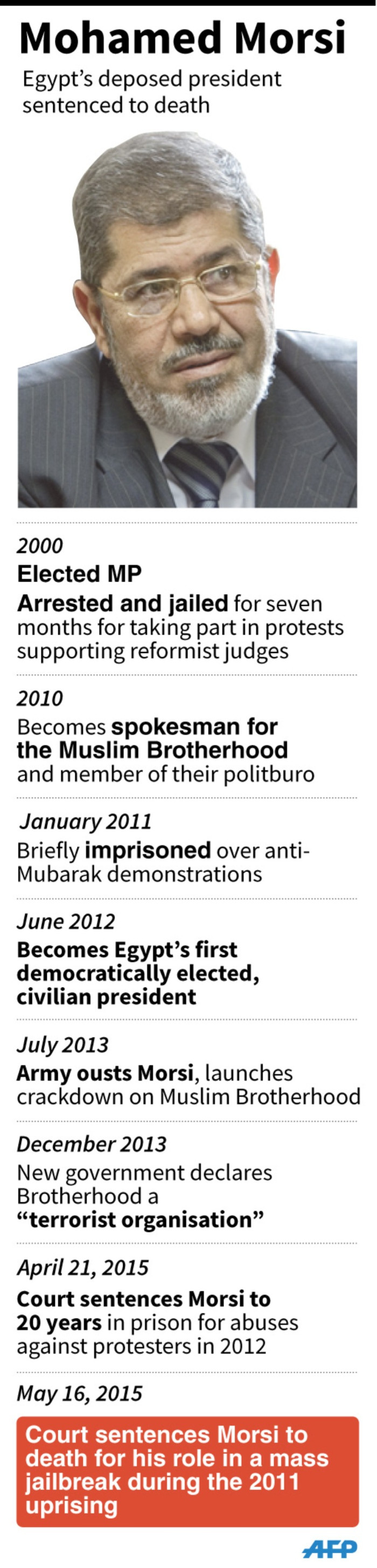 Profile of Egypts deposed president, sentenced to death for his role in a mass jailbreak during the 2011 uprising.