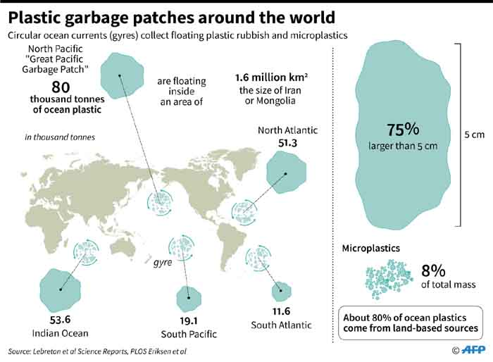 World map showing marine areas where plastic rubbish and microplastics are collected by ocean currents. Picture: AFP