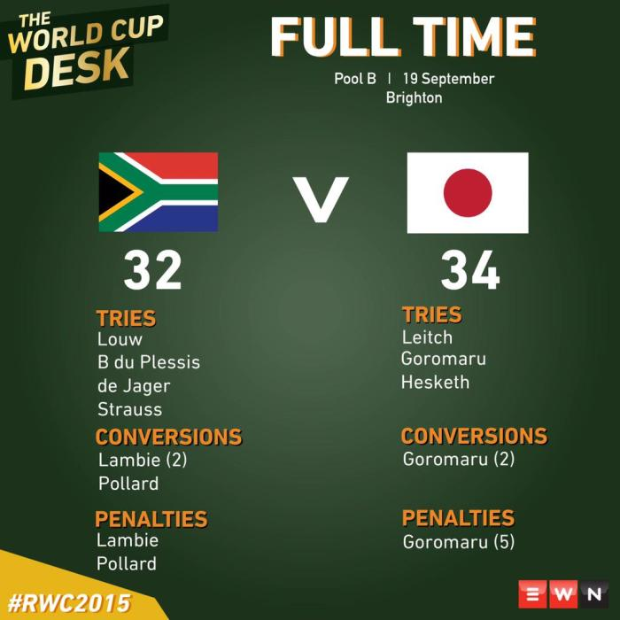 Rugby World Cup 2015: Fulltime statistics Springboks versus Japan