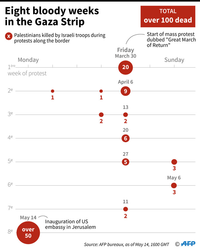 Number of Palestinians killed along the border of the Gaza Strip by Israeli forces since the 'Great March of Return' protest began on 30 March 2018.