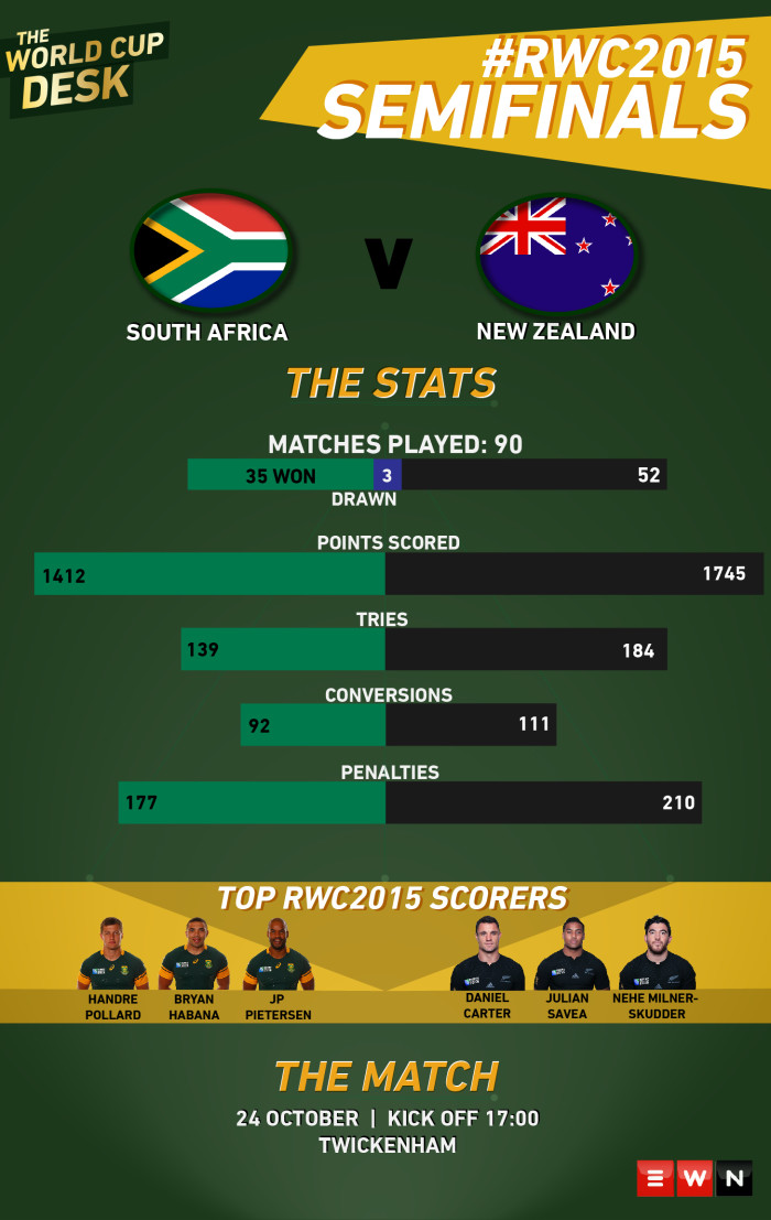 A look at the stats leading up to the first semifinal of the 2015 World Cup where South Africa will take on New Zealand.