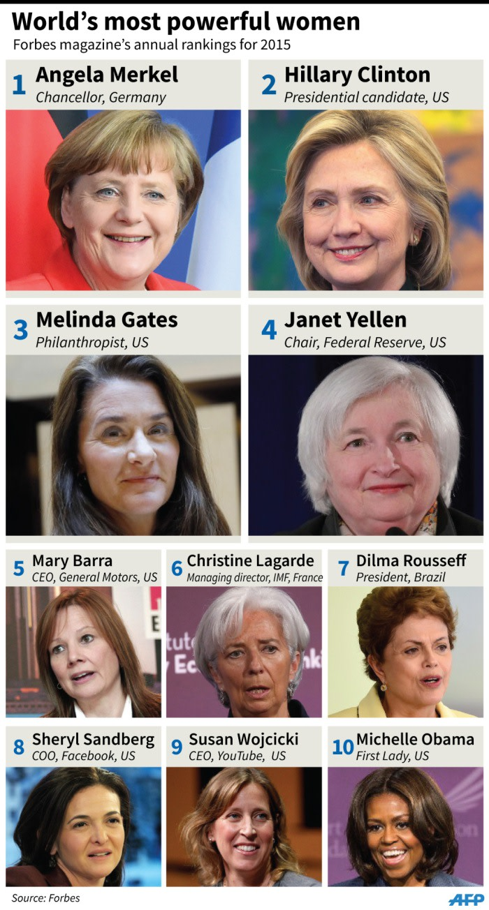 Graphic on the 10 most powerful women in the world, based on 2015 rankings by Forbes magazine.