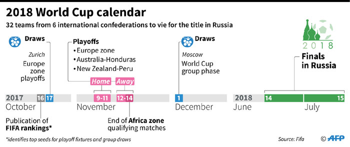 Timeline for 2018 World Cup