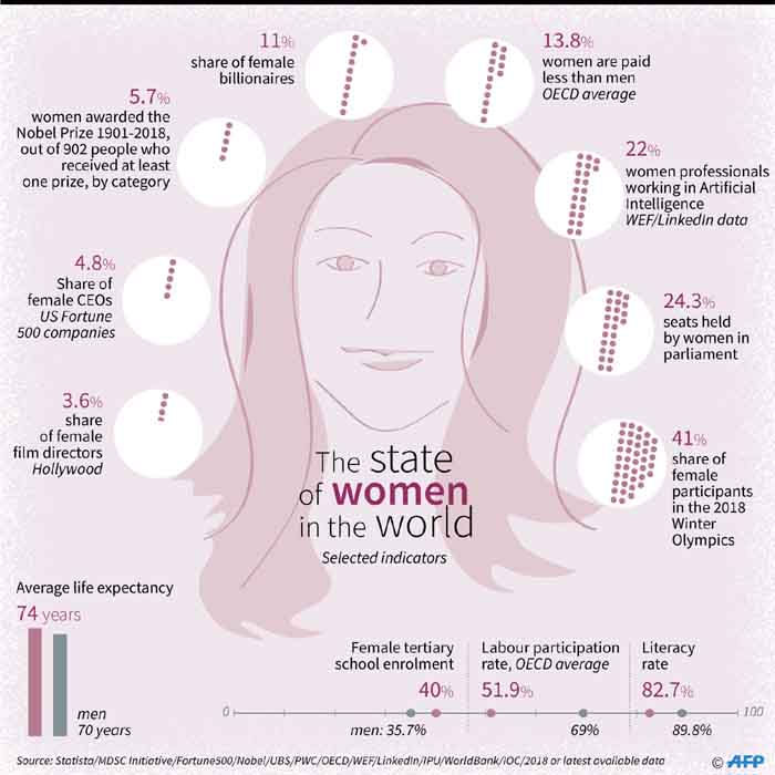 As the world marks International Women's Day on 8 March 2019, we take a look at the key indicators on the state of women in the world.