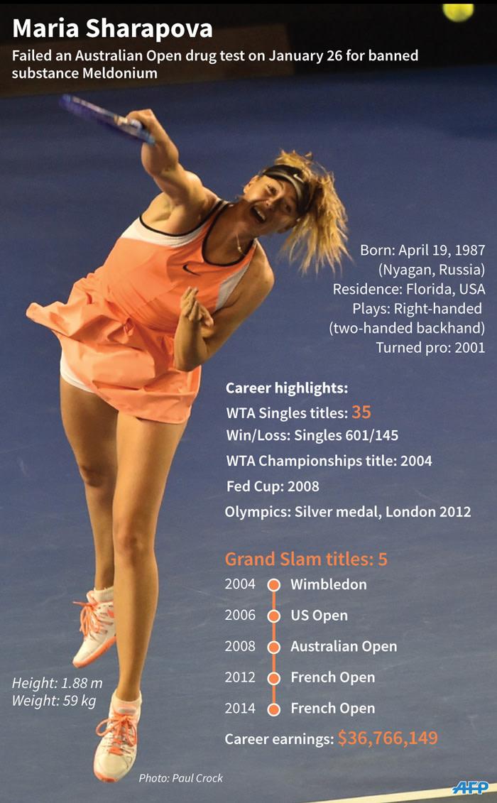 A timeline of Maria Sharapova\'s career