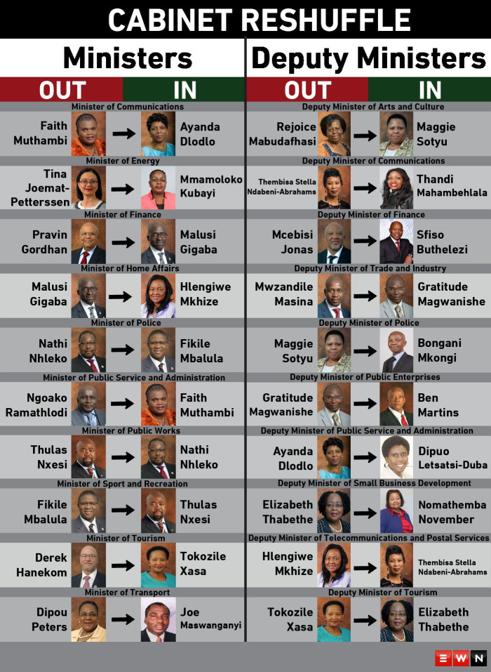 In a late-night move on Thursday, President Jacob Zuma released a statement saying that he had decided to make changes to the National Executive in order to improve efficiency and effectiveness.