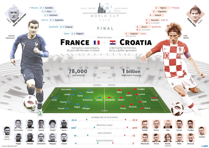 The 2018 Fifa World Cup final will see France take on Croatia. This is how both sides made it to the football showpiece's title match. Picture: AFP