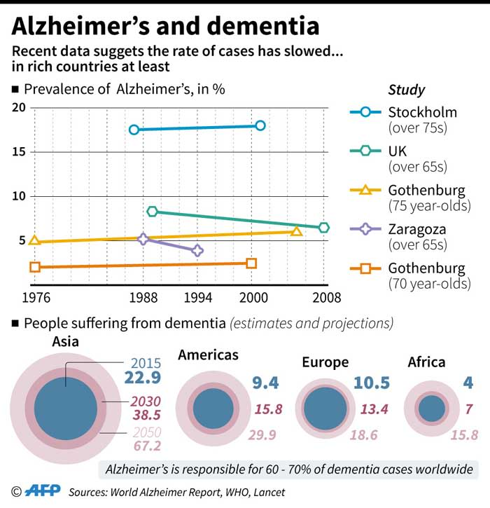 Fact file on Alzheimer's disease. Recent data from a range of studies suggests the rate of cases has slowed.