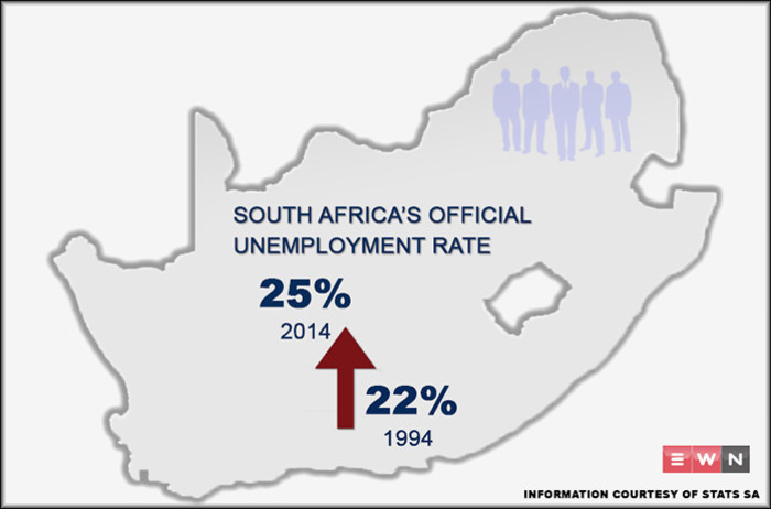 A look at South Africas unemployment rate from 1994 to 2014.  Information courtesy of Statistics South Africa