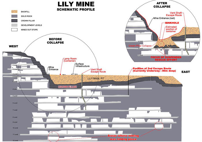 Lily Mine: Inside the new rescue plan