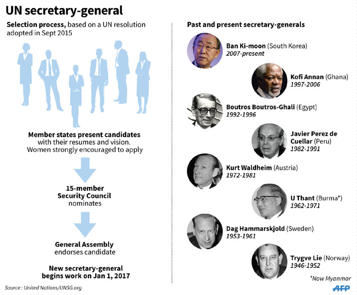 Graphic on the process of selecting the UN secretary general and past leaders of the world body.