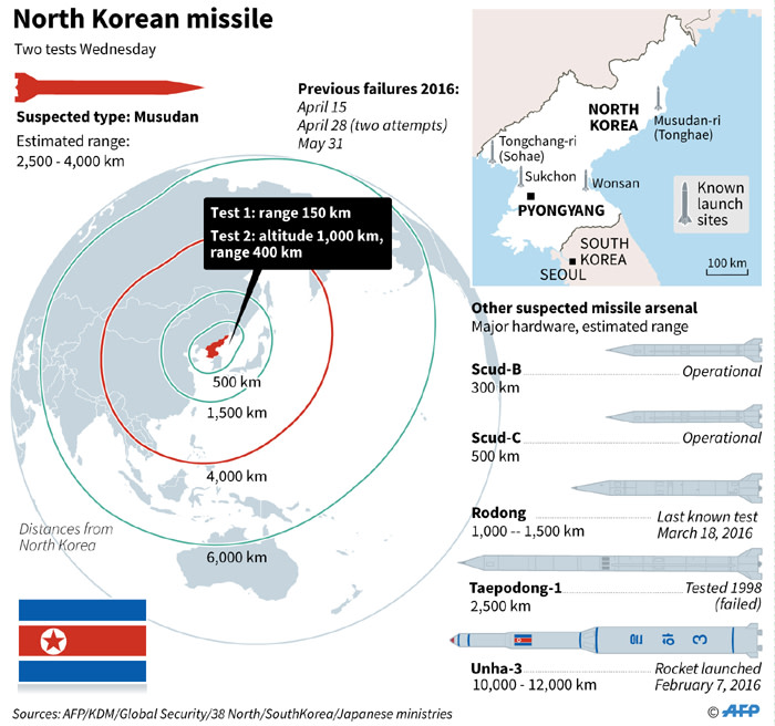 Graphic on North Koreas suspected missile arsenal.