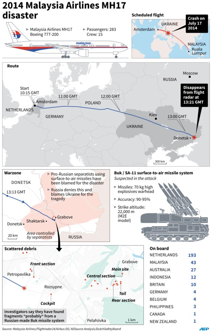 Graphic on the 2014 Malaysia Airlines flight MH17 disaster. Investigators said Tuesday they have found fragments probably from a Russian-made surface-to-air missile at the crash site.