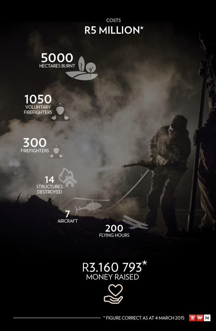EWN looks at the numbers behind the recent fire which devastated parts of Cape Town last week.