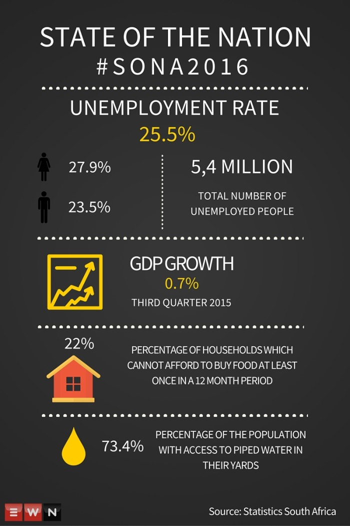 State of the Nation 2016: South Africa in numbers