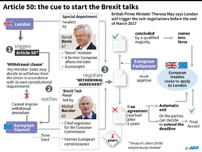 Explanation of how Article 50 will trigger talks over Britain's exit from the European Union.
