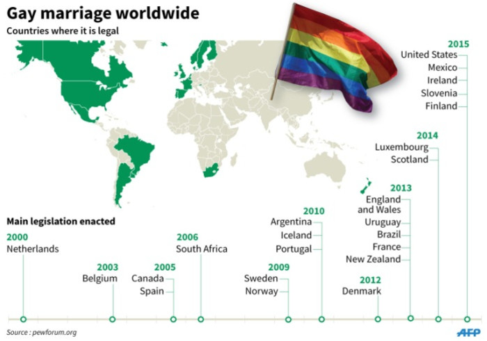 Laws about same sex marriage