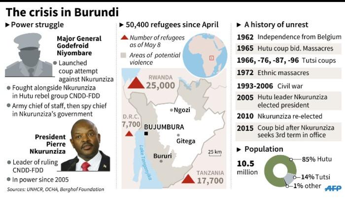 Profiles, map and chronology explaining the crisis in Burundi. Source: AFP.