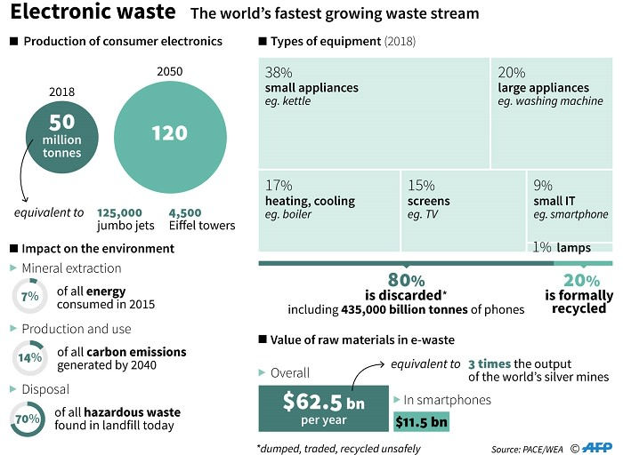 An infographic showing the world's fastest growing waste stream. Picture: AFP.