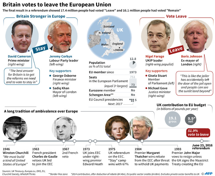 Presentation of Britain's referendum on membership of the European Union following the decision by voters there to leave the European Union.