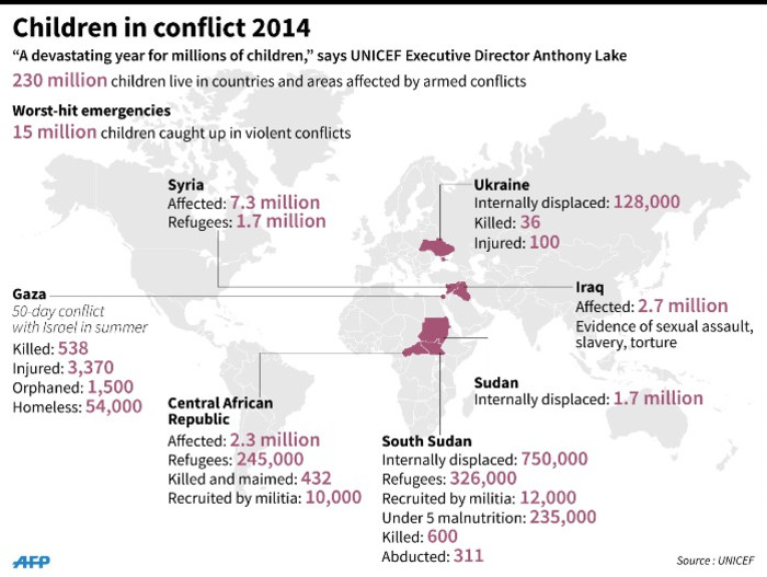 Graphic showing places where millions of children have been affected by violent conflict in 2014.