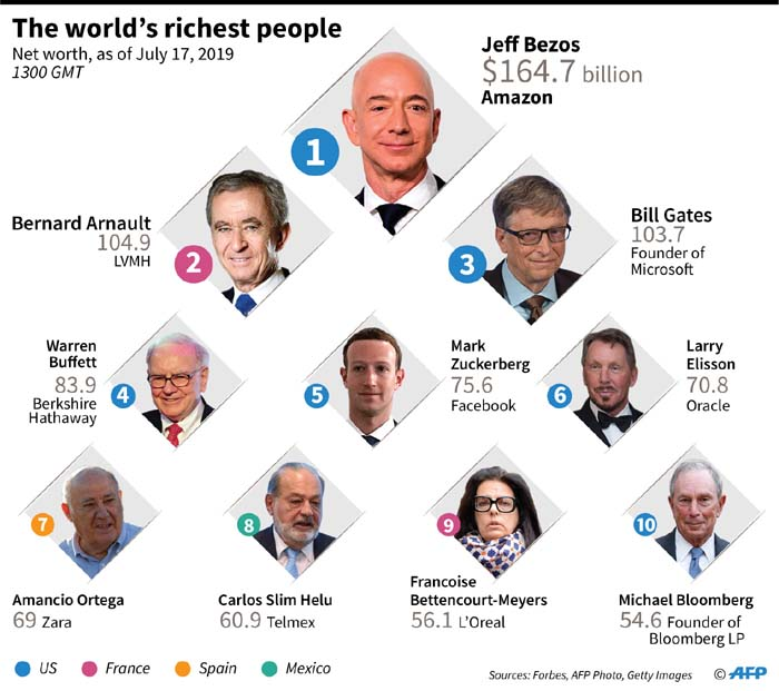The world's 10 richest people, according to Forbes.