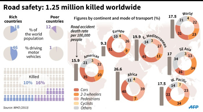 WHO data on road accident death rates worldwide.