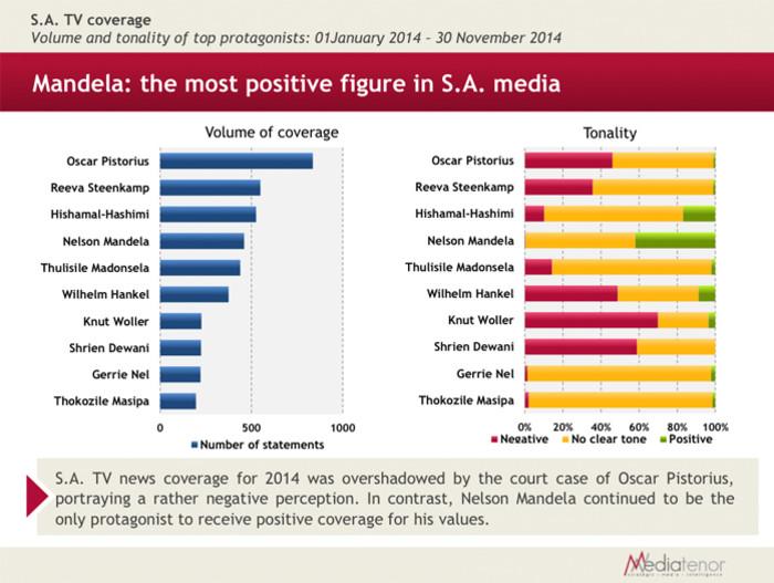 Mandela: The most positive figure in SA.  Picture: MediaTenor