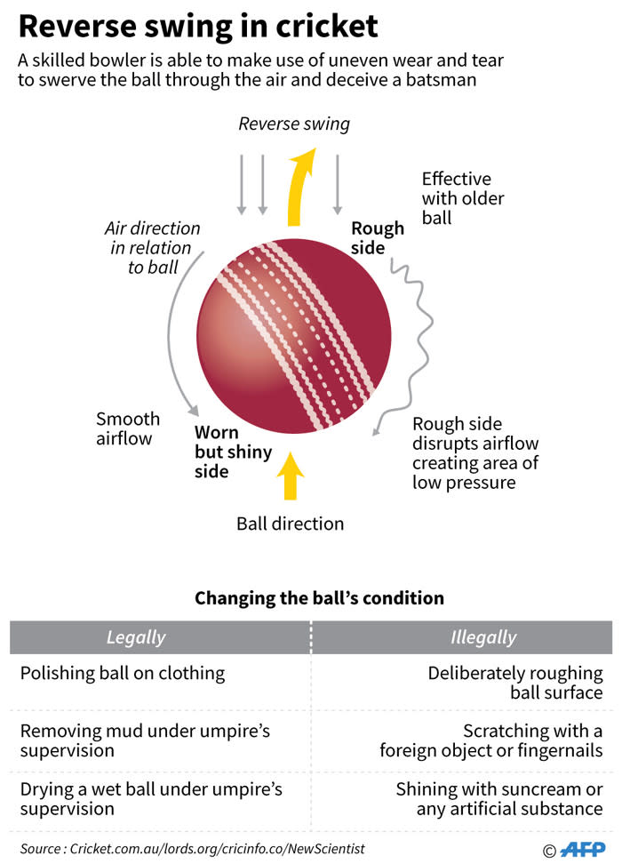 Legal and illegal ways of changing the surface of a cricket ball. Picture: AFP
