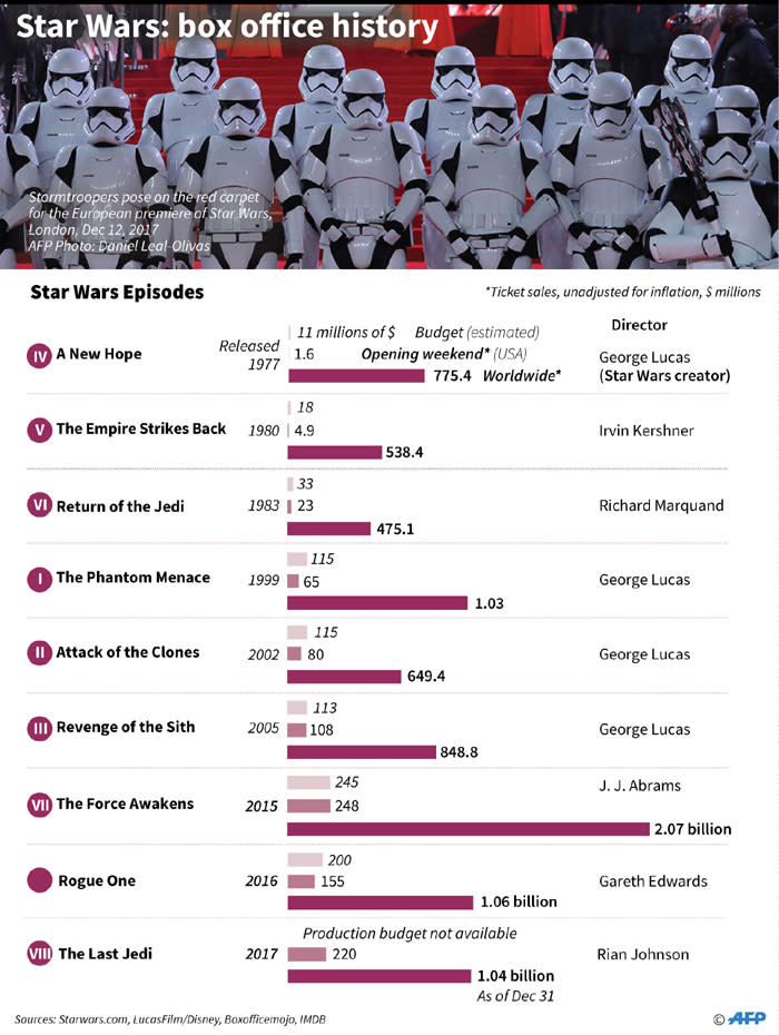 A look at the 'Star Wars' franchise's box office takings over the years. Picture: AFP