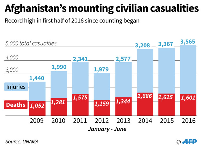 Graphic charting civilian deaths and injuries in Afghanistan for the first six months of each year since 2009.