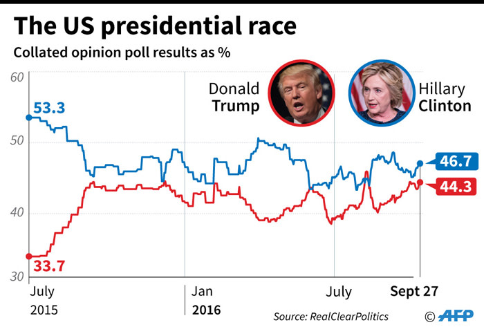 Updated poll of polls charting support since July 2015 for the two main US presidential candidates, Donald Trump and Hillary Clinton.