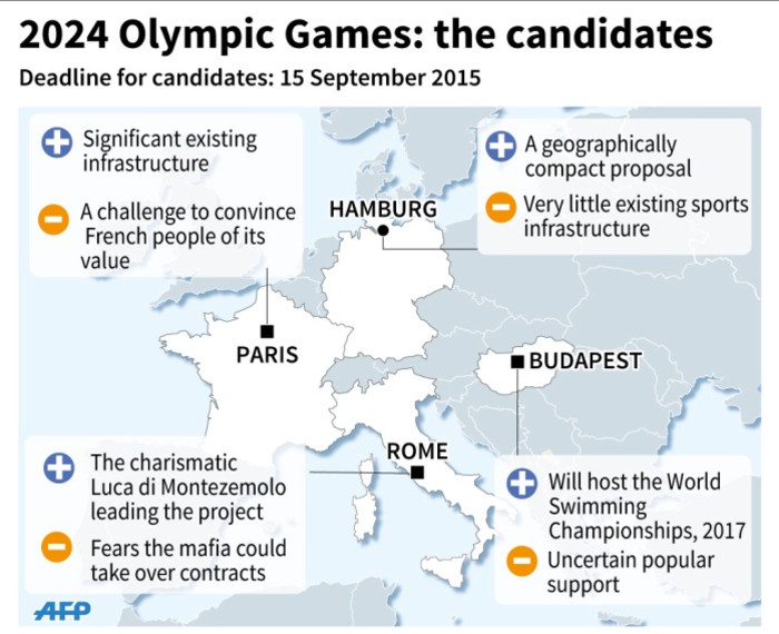 Cities in line for 2024 Olympics